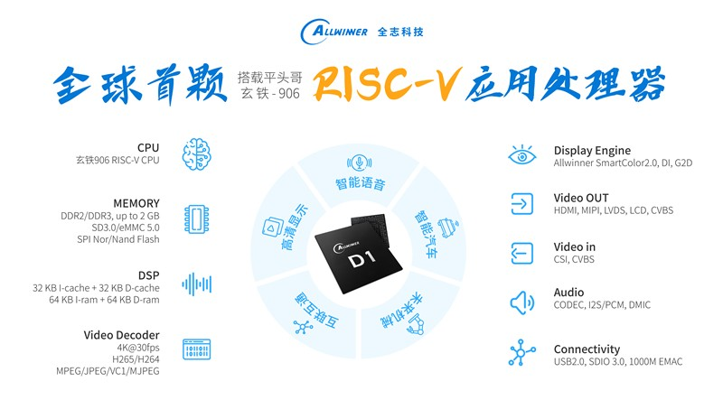Allwinner Technology released the first RISC-V application processor